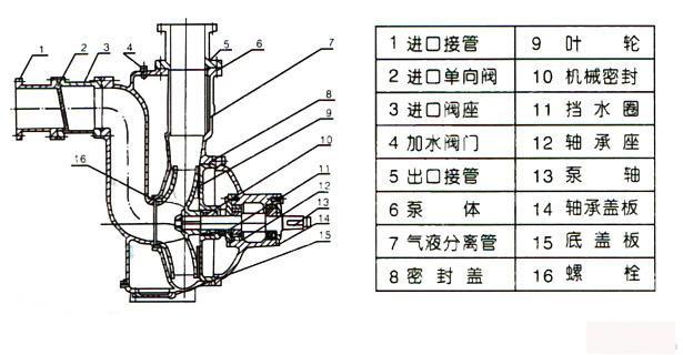 自吸排污泵结构图